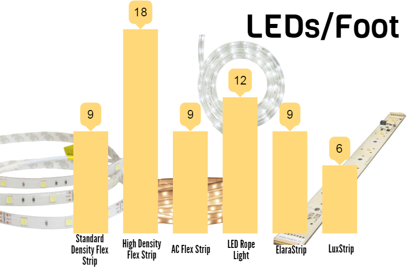 LED Strips LEDs/foot