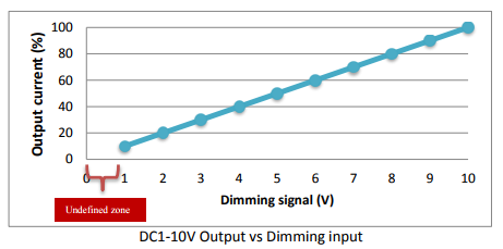 How to Dim Your LEDs: Top 3 Solutions for Smooth LED Control