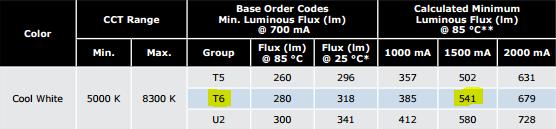 XM-L2 Lumen output