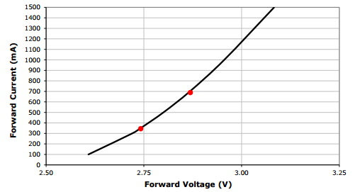 LED Drivers: Constant Current vs  Constant Voltage - LEDSupply Blog