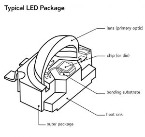 LED break down