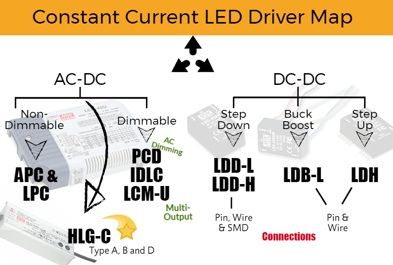 LED Driver Selection Map and Guide
