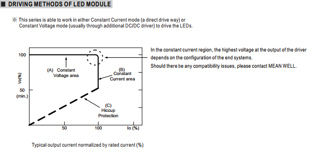 Driving methods of Mean Well HLG LED Driver