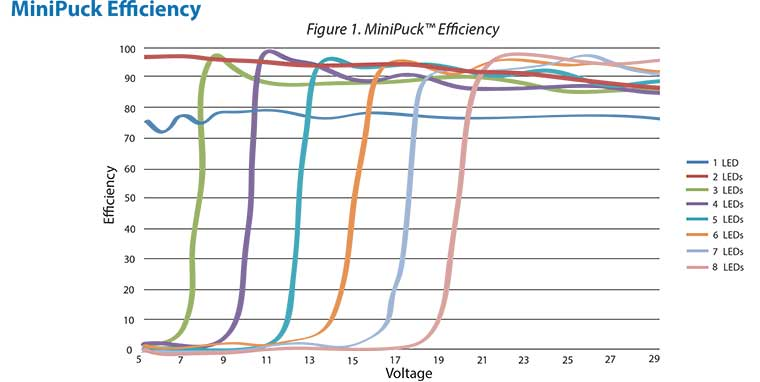 MiniPuck Efficiency