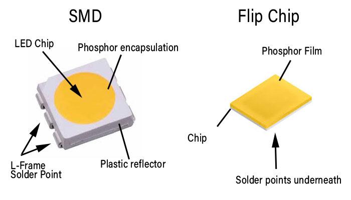SMD versus Flip Chip COB LED