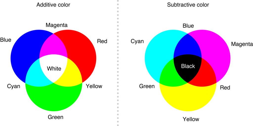 Color Mixing Models - Subtractive and Additive