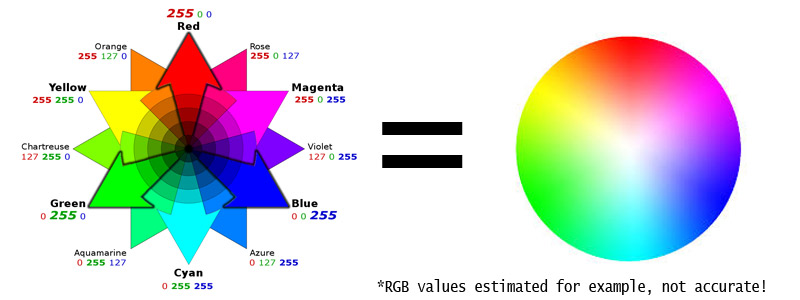 RGB Color Wheel Explained