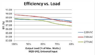 M38 U Series Efficiency versus Load